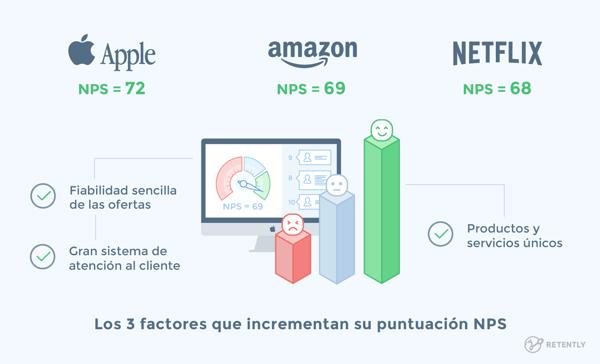 Los 3 factores que incrementan su puntuación NPS. Tomada de retently.com