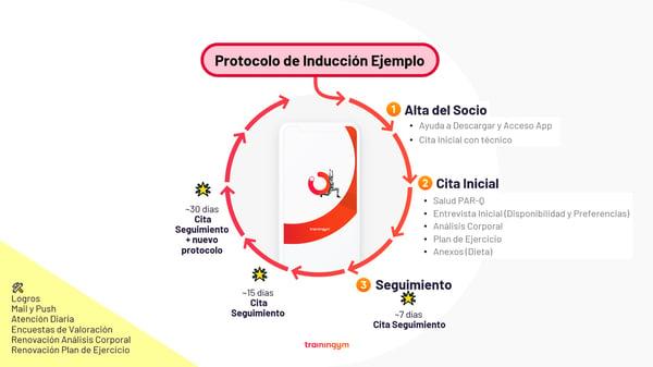 Protocolo de inducción Trainingym
