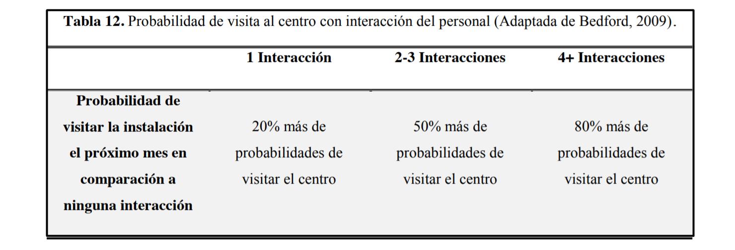Probabilidad de visita al centro deportivo con interacción del personal